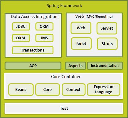 Introduction To Spring Framework & Spring MVC