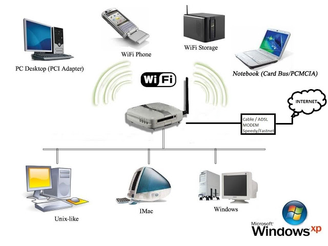 Wifi Intricacies And 50 Funny Clever Best Wifi Network