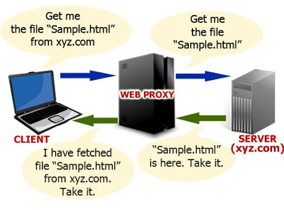 Top 10 Sites like Hidemyass com to Use it as Alternatives