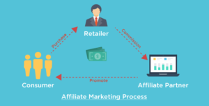 8 Affiliate Marketing Programs That Every Blogger Needs to Join