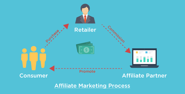 Image result for affiliate marketing programs